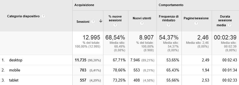 Metriche Analytics su desktop, tablet e smartphone