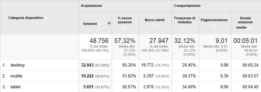 Analytics su base mobile
