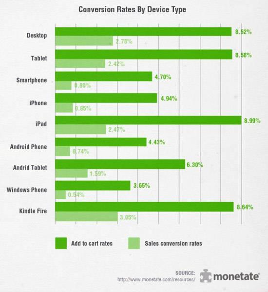 La conversione in ambito mobile è molto inferiore rispetto a quella desktop